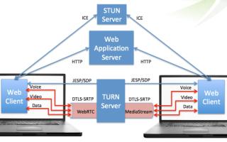 Как избежать утечки IP через WebRTC — отключение