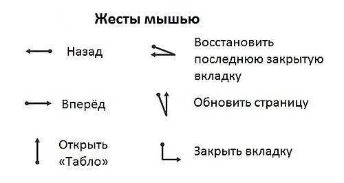 Жесты_мышью_в_Я.Браузере.jpg