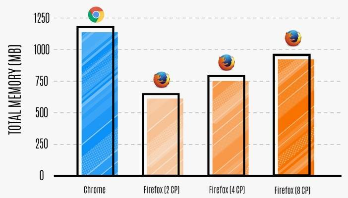 Потребление оперативной памяти Firefox против Chrome