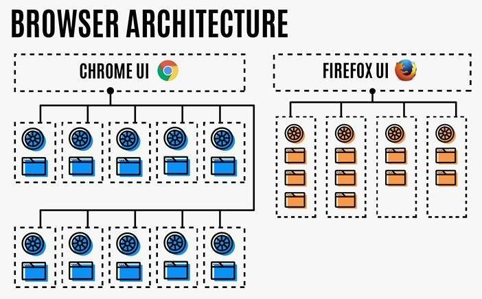 Процессы Chrome против процессов Firefox