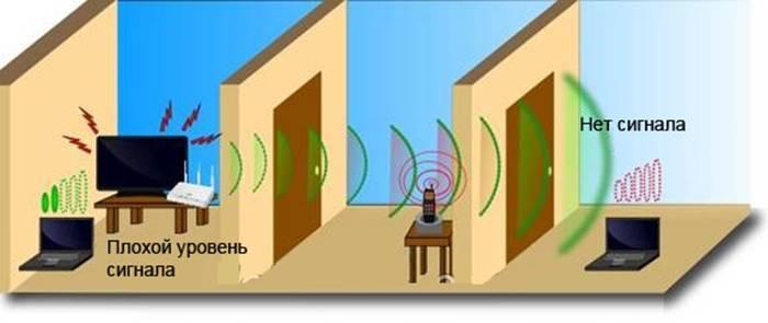 Primer-kogda-noutbuk-nahoditsja-na-bolshom-rasstojanii-ot-besprovodnogo-marshrutizatora-i-ne-poluchaet-signal-vaj-faj.jpg
